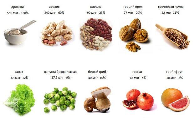 Продукты и процентное содержание в них фолиевой кислоты
