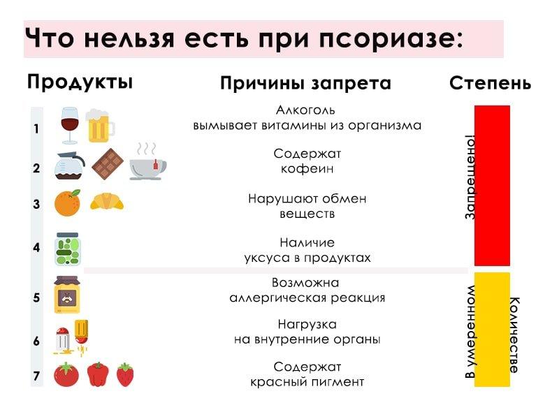 Лечебная диета от псориаза